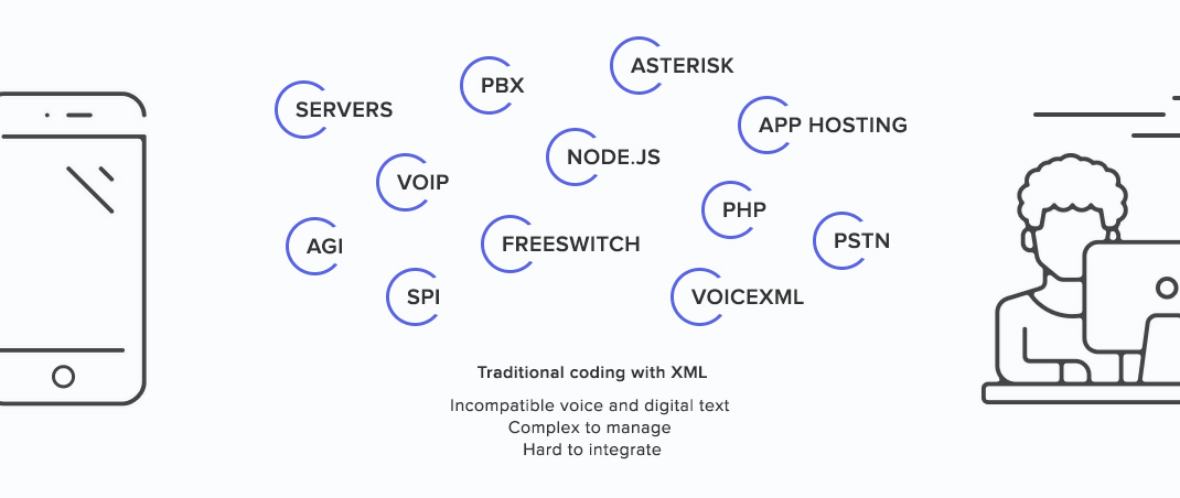 Integrate voice or text with API for developers - comm ai